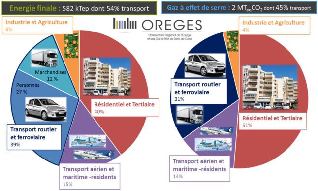 Bilan des consommations d'énergie finale et d'émission de gaz à effet de serre en Corse en 2008 (SRCAE)